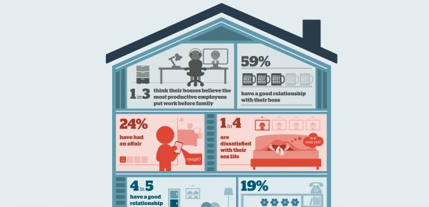 Infographic showing a house with the stats from a survey of relationships in UK