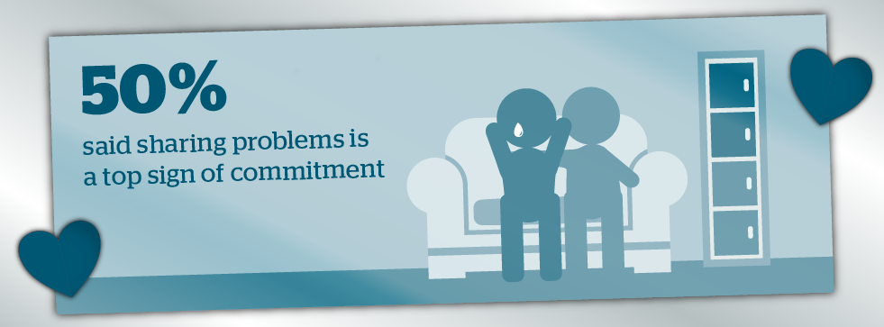 50% said sharing problems is a top sign of commitment